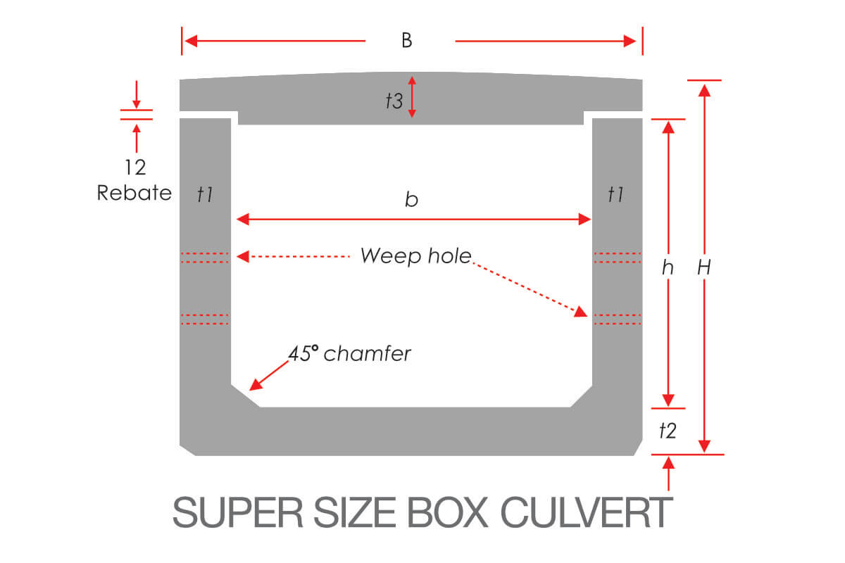 Super Size Box Culvert